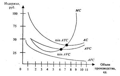 Рис 7 показан график кривыхсредних и
