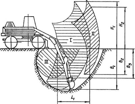 рукоятью.  Рис. 19.  Схема работы экскаватора ЭО-3322В с экскавационно-планировочным ковшом и нормальной.