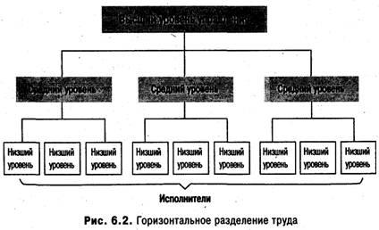 Схема разделения труда