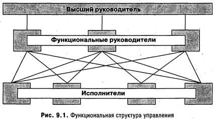Финансовый рынок функции задачи структура