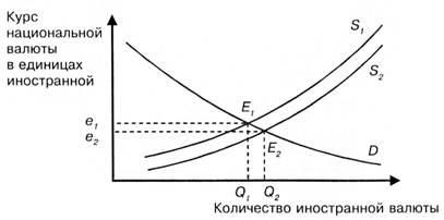 Влияние валютного курса