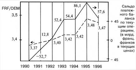Динамика курса национальной валюты