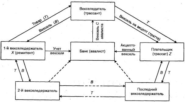 Схема вексельного расчета