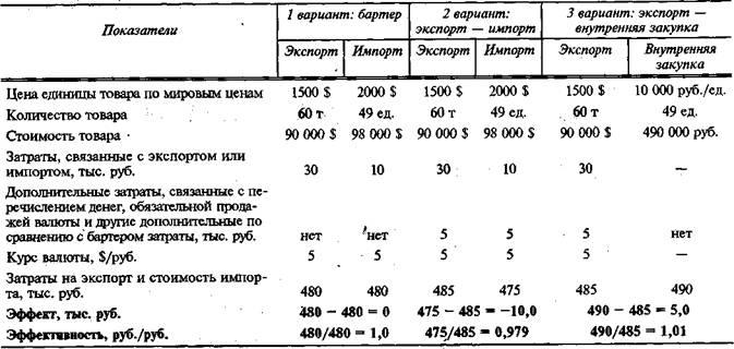Пример расчета эффективности